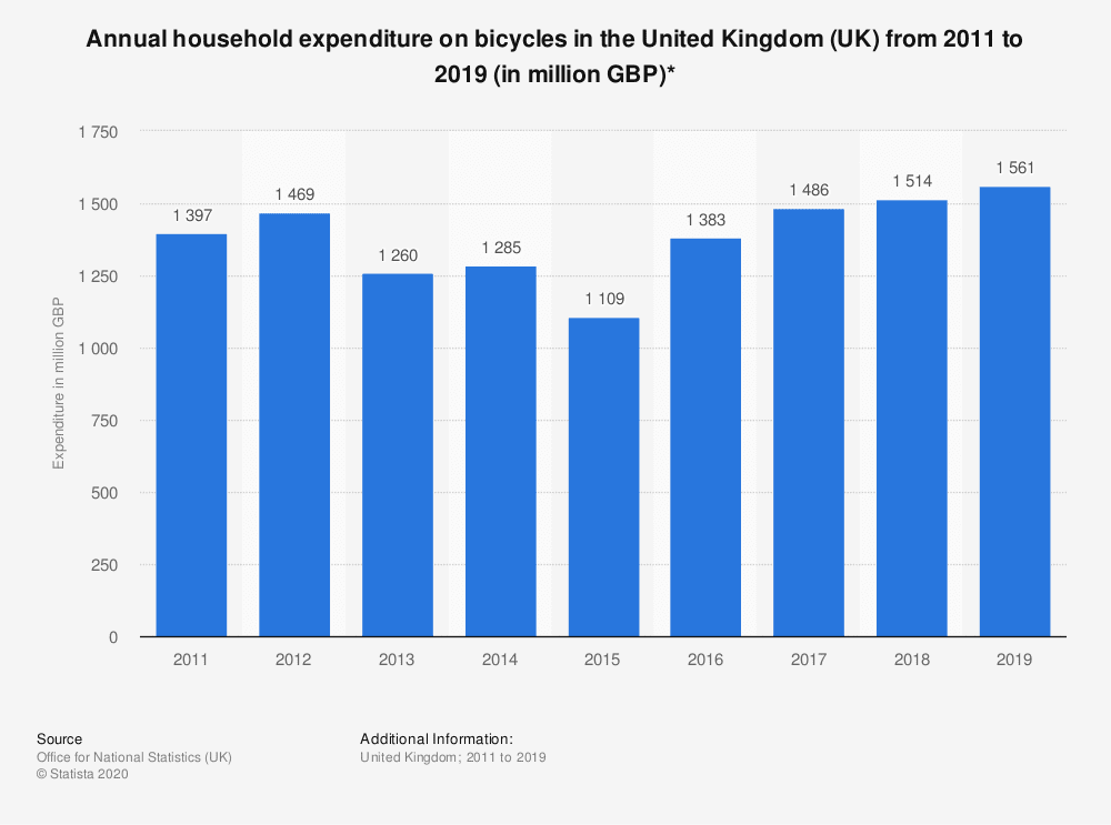 amount of money spent on bicycles in the UK each year